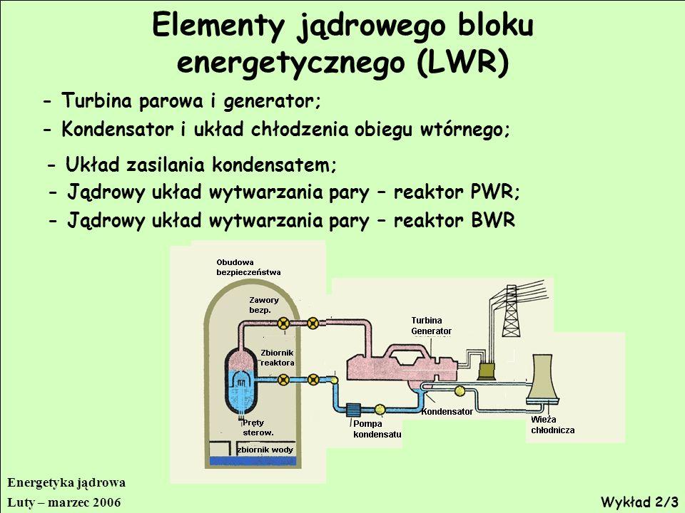 Elementy jądrowego bloku energetycznego (LWR)