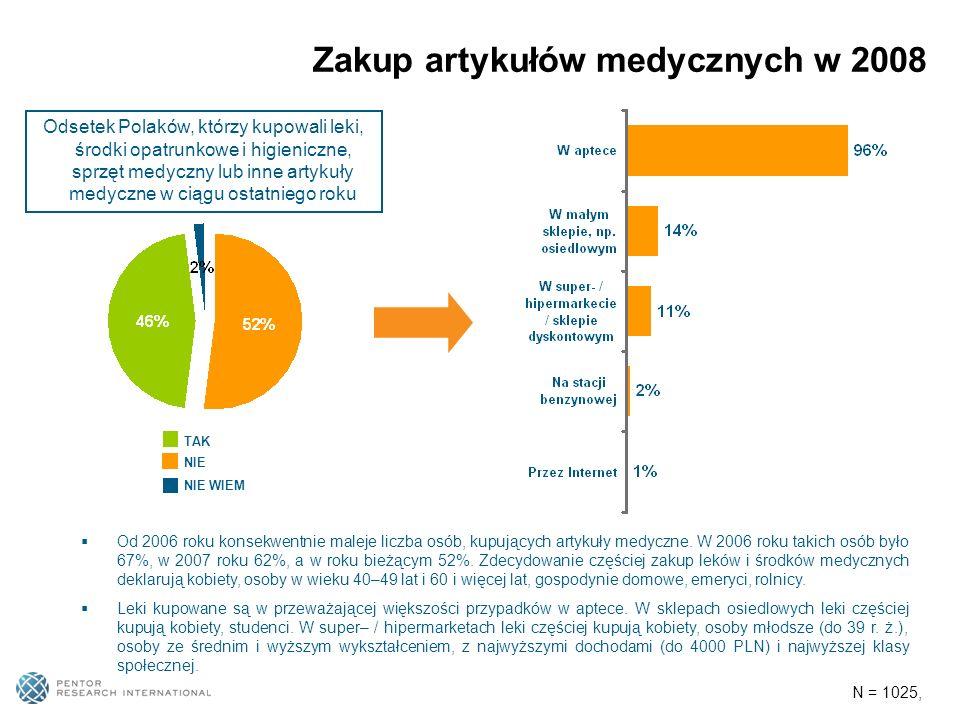 Zakup artykułów medycznych w 2008