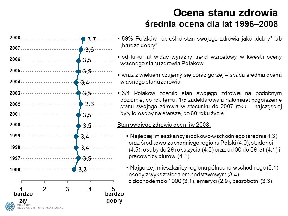 Ocena stanu zdrowia średnia ocena dla lat 1996–2008
