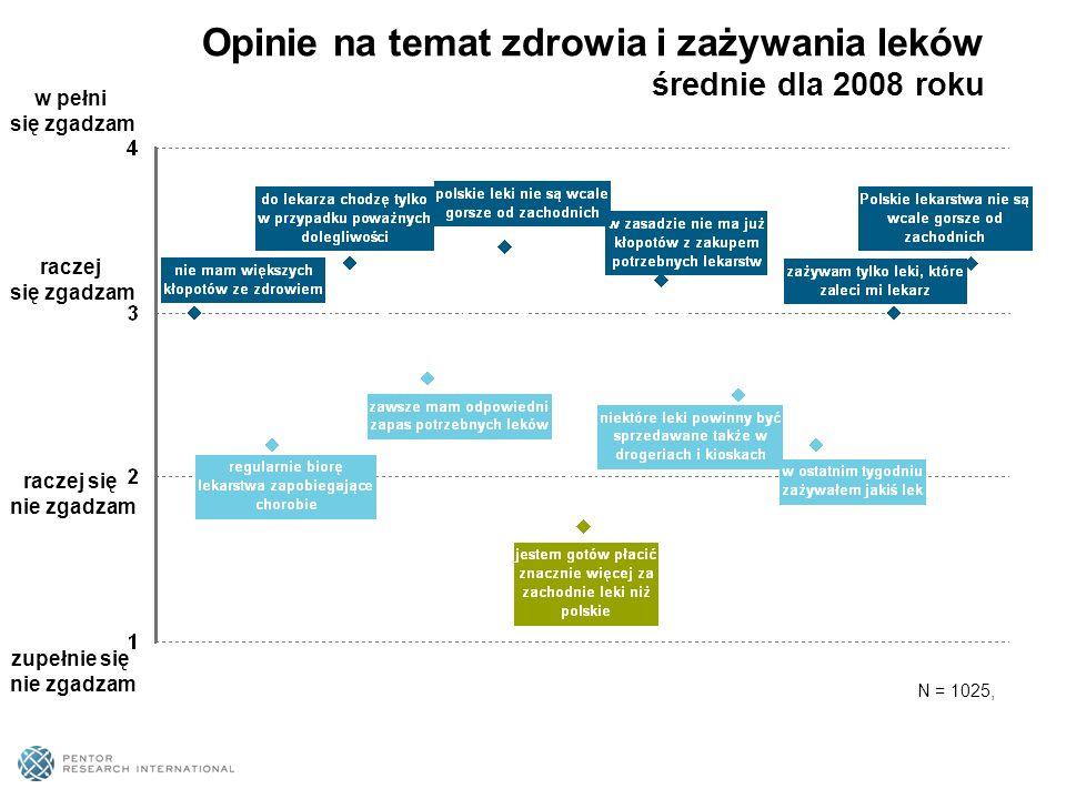 Opinie na temat zdrowia i zażywania leków średnie dla 2008 roku