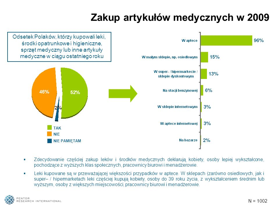 Zakup artykułów medycznych w 2009