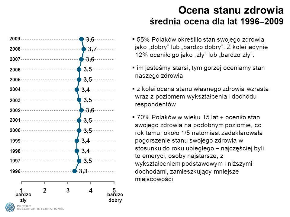Ocena stanu zdrowia średnia ocena dla lat 1996–2009