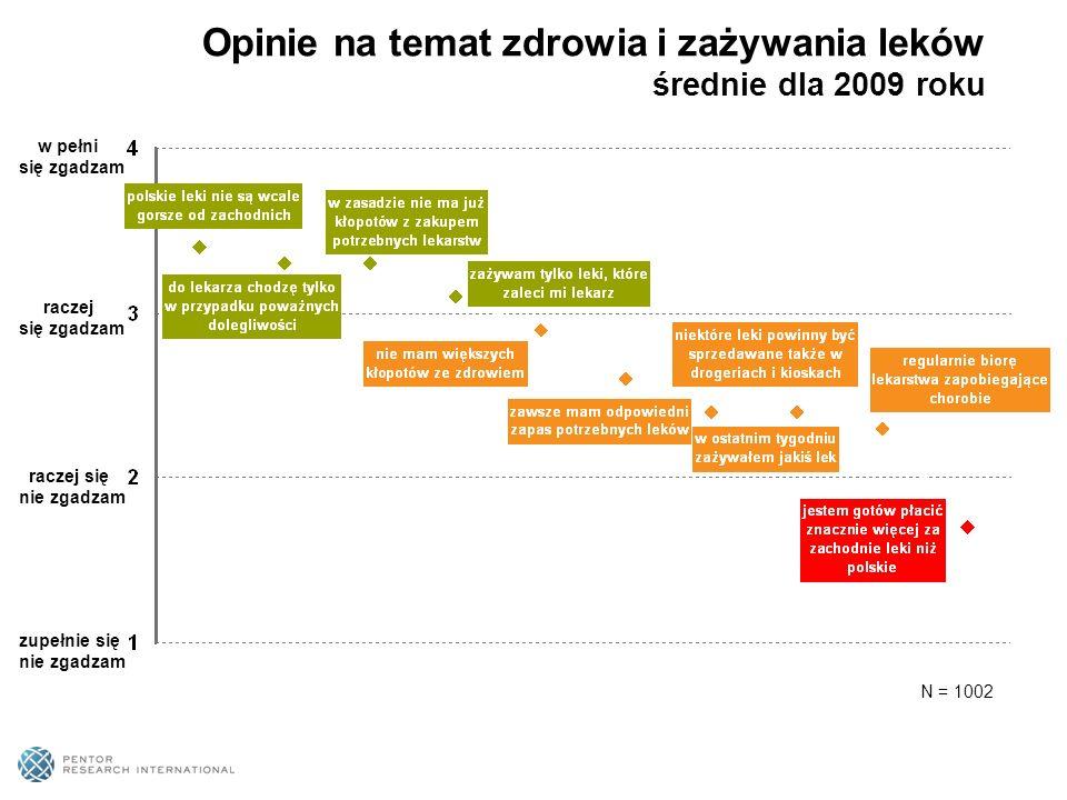 Opinie na temat zdrowia i zażywania leków średnie dla 2009 roku