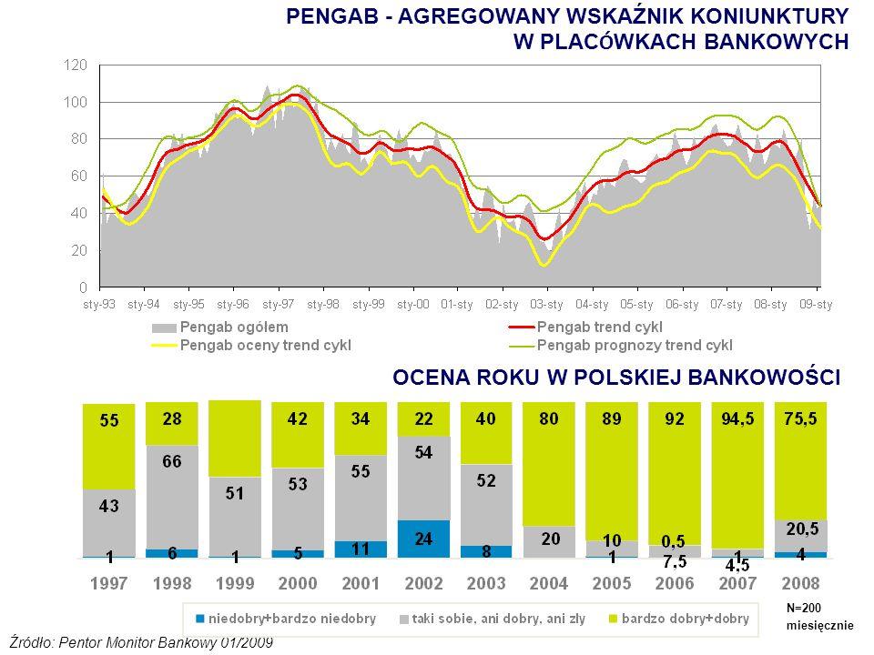 PENGAB - AGREGOWANY WSKAŹNIK KONIUNKTURY W PLACÓWKACH BANKOWYCH