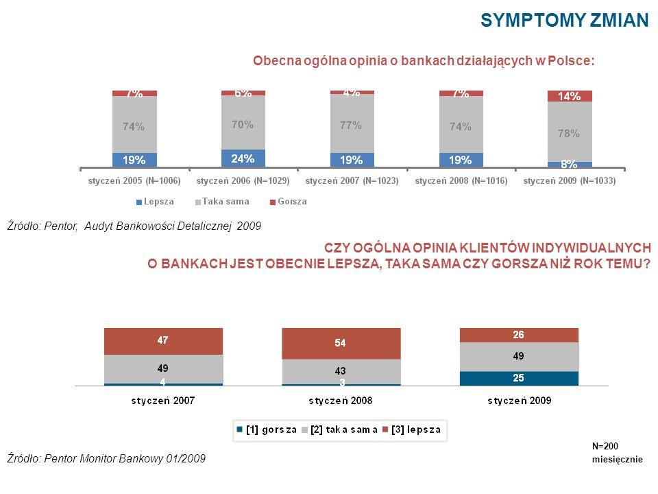 SYMPTOMY ZMIAN Obecna ogólna opinia o bankach działających w Polsce: