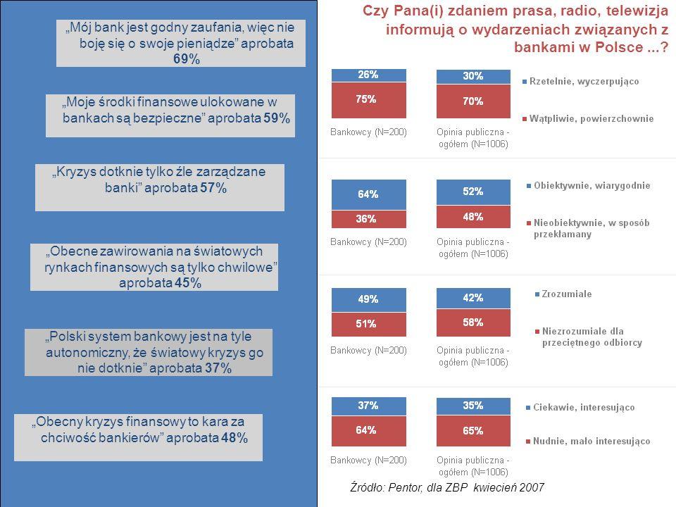 Czy Pana(i) zdaniem prasa, radio, telewizja informują o wydarzeniach związanych z bankami w Polsce ...