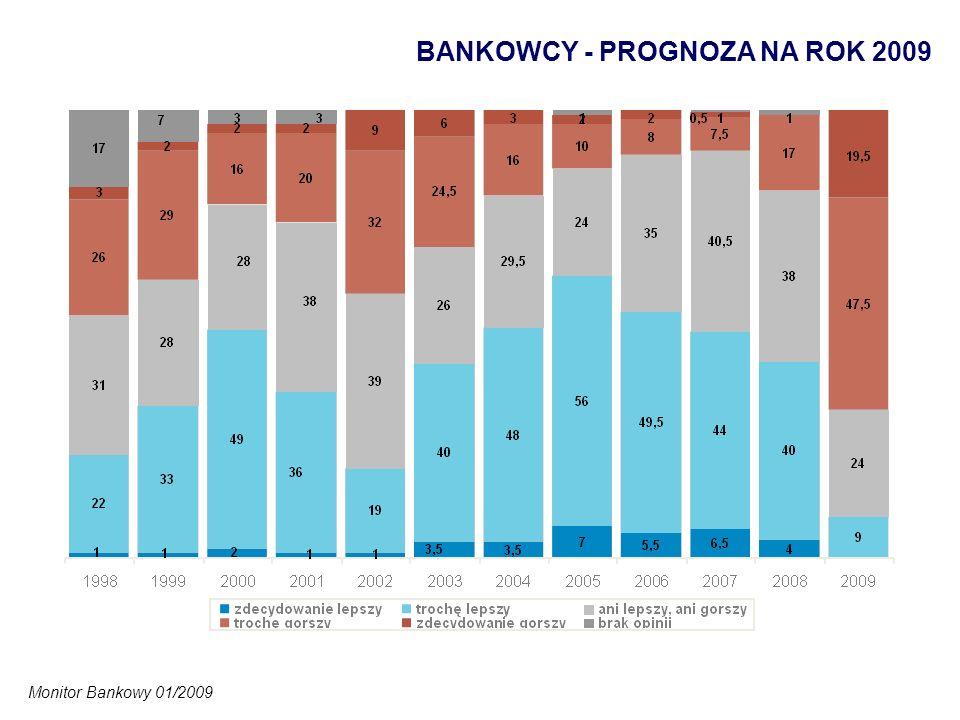 BANKOWCY - PROGNOZA NA ROK 2009