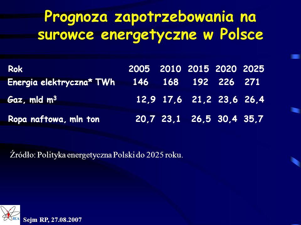 Prognoza zapotrzebowania na surowce energetyczne w Polsce