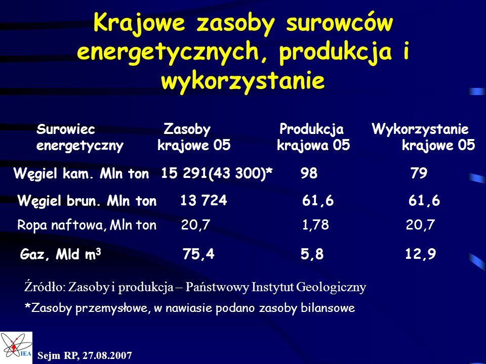 Krajowe zasoby surowców energetycznych, produkcja i wykorzystanie