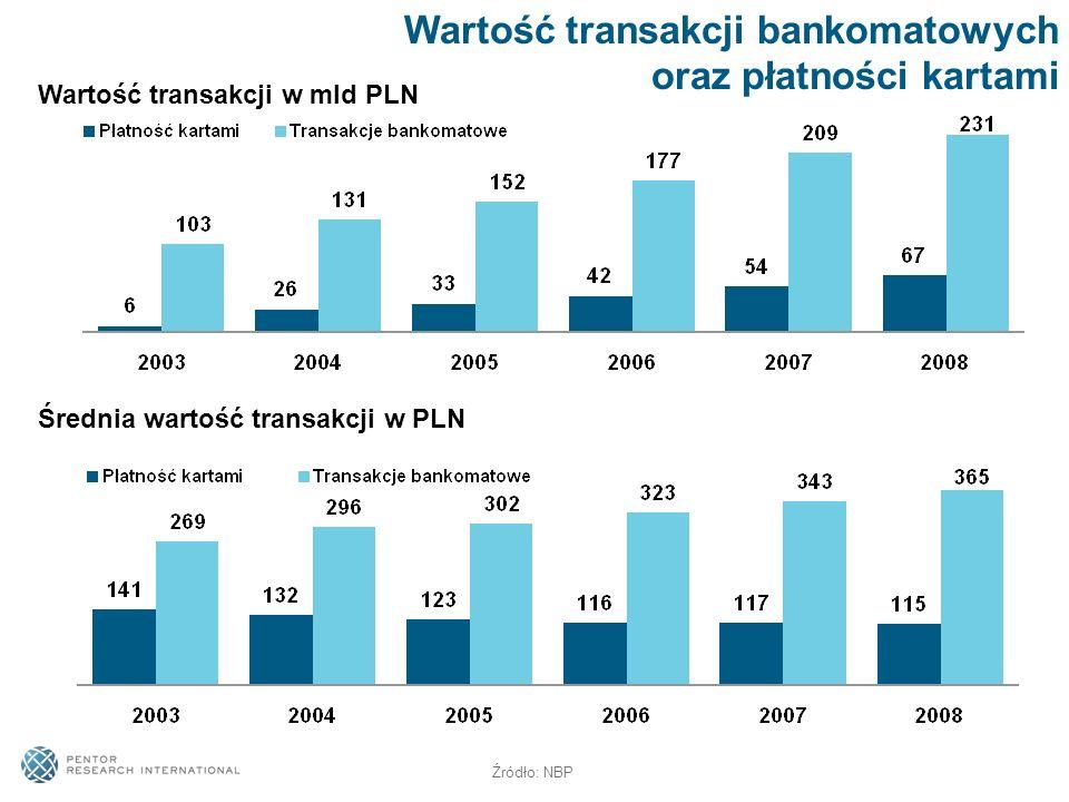 Wartość transakcji bankomatowych oraz płatności kartami