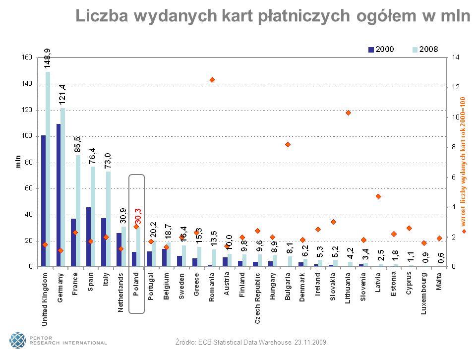 Liczba wydanych kart płatniczych ogółem w mln