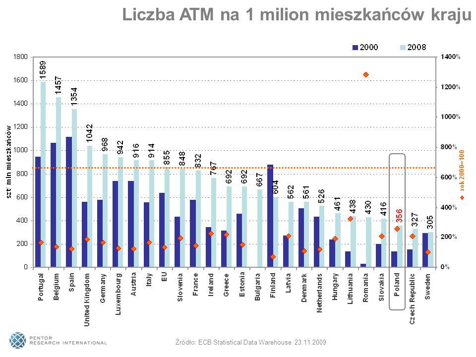Liczba ATM na 1 milion mieszkańców kraju