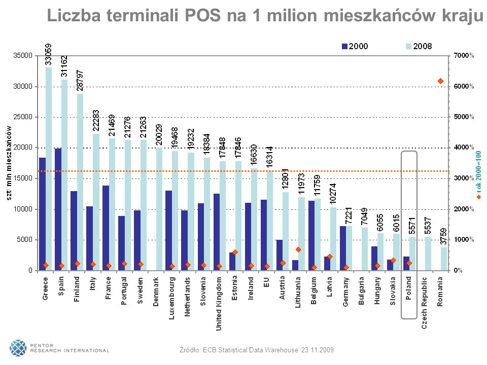 Liczba terminali POS na 1 milion mieszkańców kraju