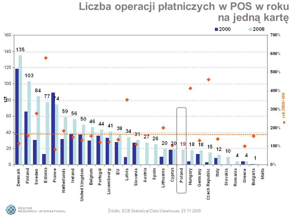 Liczba operacji płatniczych w POS w roku na jedną kartę