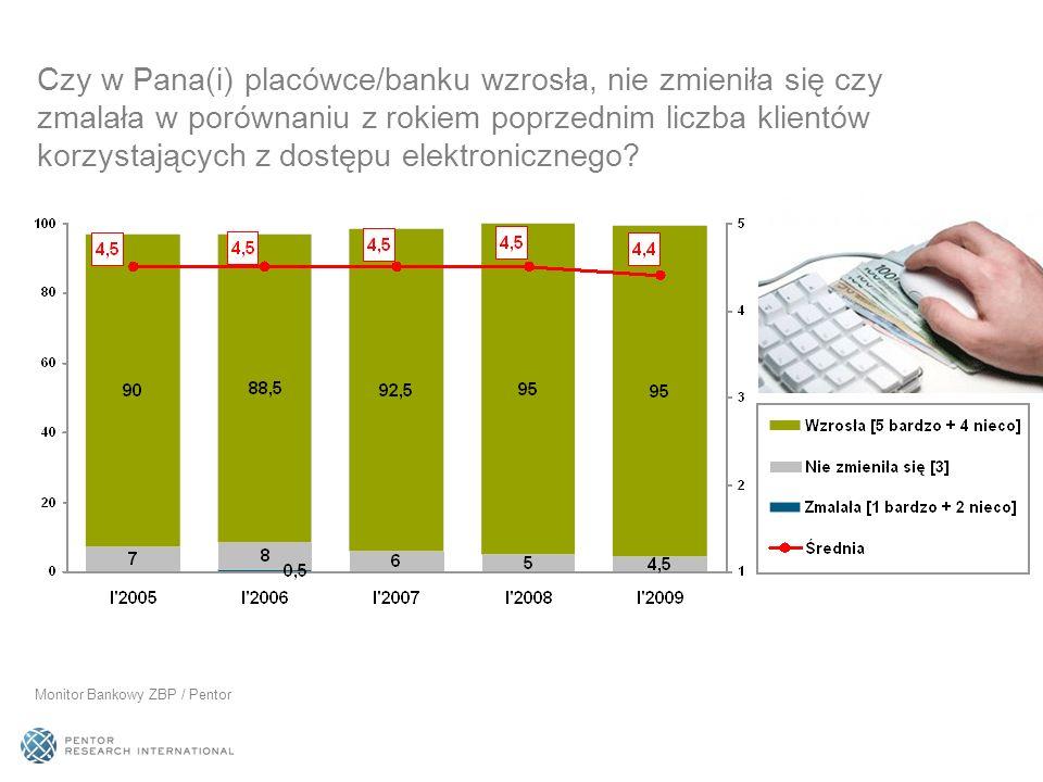 Czy w Pana(i) placówce/banku wzrosła, nie zmieniła się czy zmalała w porównaniu z rokiem poprzednim liczba klientów korzystających z dostępu elektronicznego
