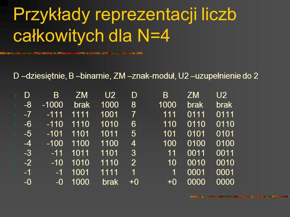 Przykłady reprezentacji liczb całkowitych dla N=4