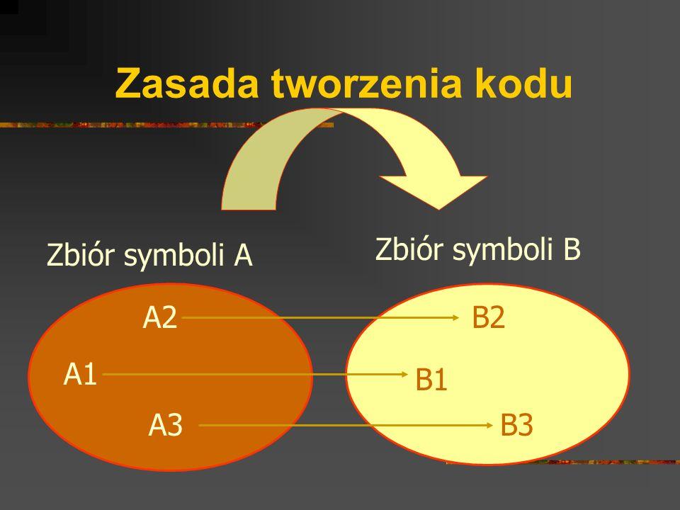 Zasada tworzenia kodu Zbiór symboli B Zbiór symboli A A2 B2 A1 B1 A3
