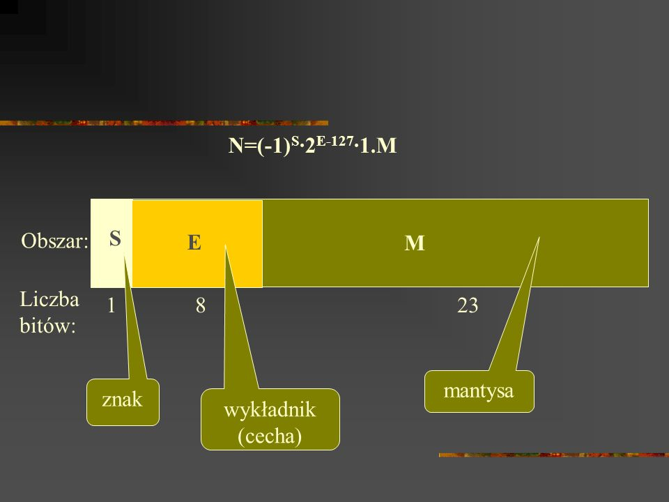 N=(-1)S·2E-127·1.MObszar: S. E. M. Liczba bitów: 1 8 23.