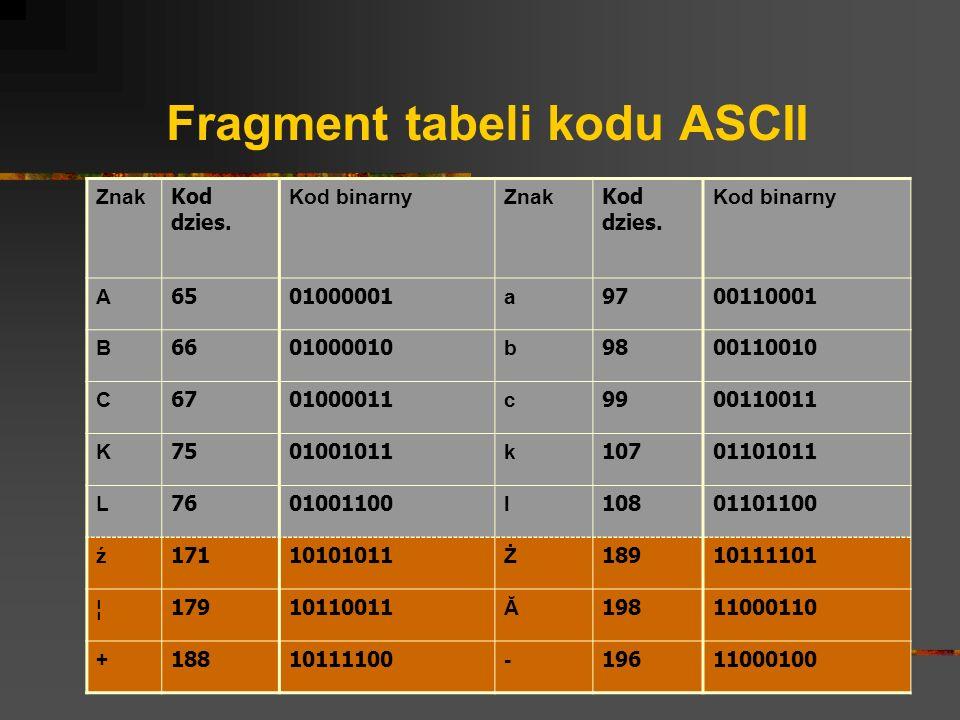Fragment tabeli kodu ASCII