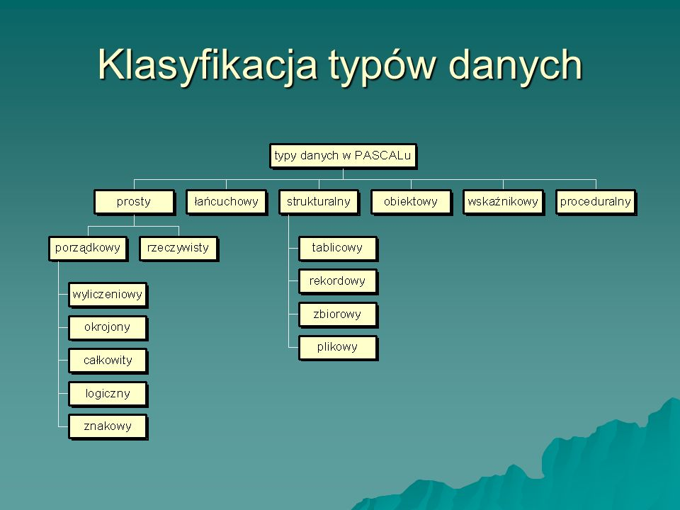 Klasyfikacja typów danych