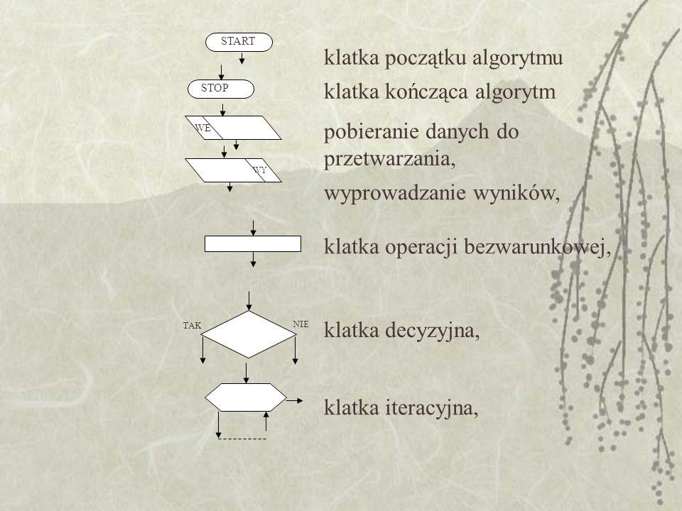 klatka początku algorytmu klatka kończąca algorytm