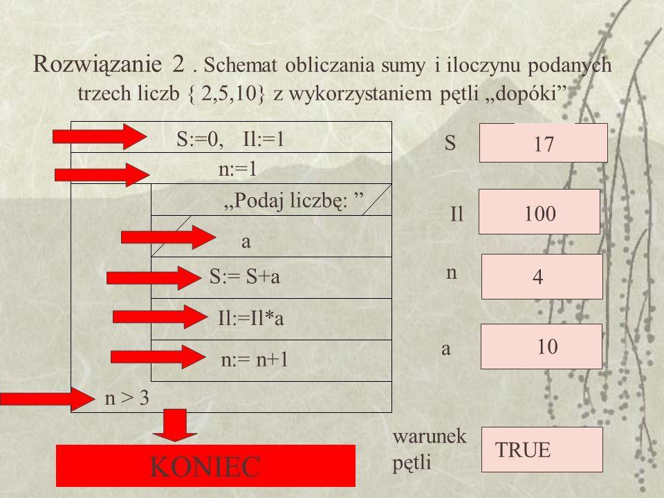 """Rozwiązanie 2 . Schemat obliczania sumy i iloczynu podanych trzech liczb { 2,5,10} z wykorzystaniem pętli """"dopóki"""