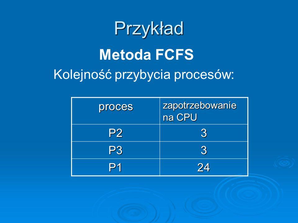 Przykład Metoda FCFS Kolejność przybycia procesów: proces P2 3 P3 P1