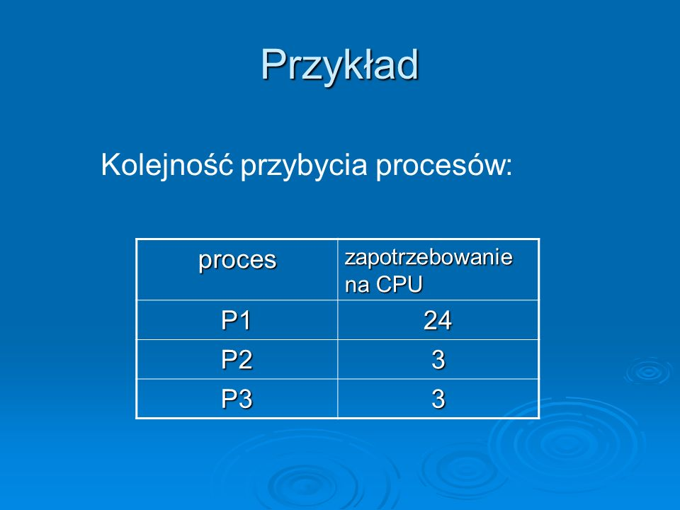 Przykład Kolejność przybycia procesów: proces P1 24 P2 3 P3