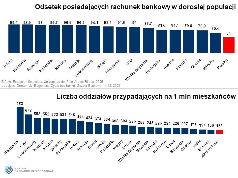 Odsetek posiadających rachunek bankowy w dorosłej populacji