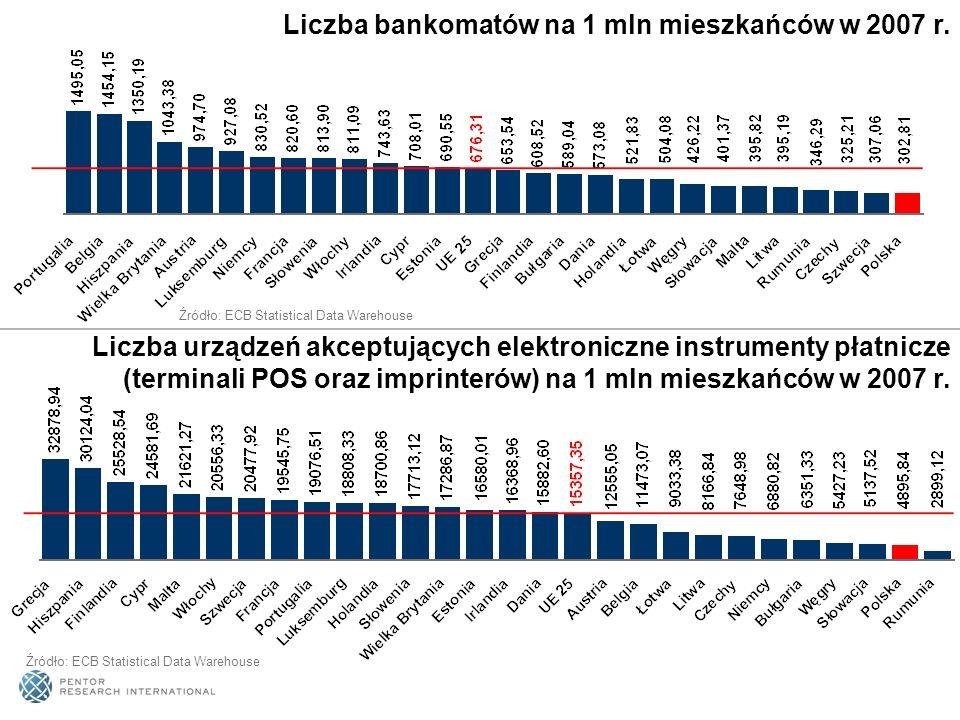 Źródło: ECB Statistical Data Warehouse