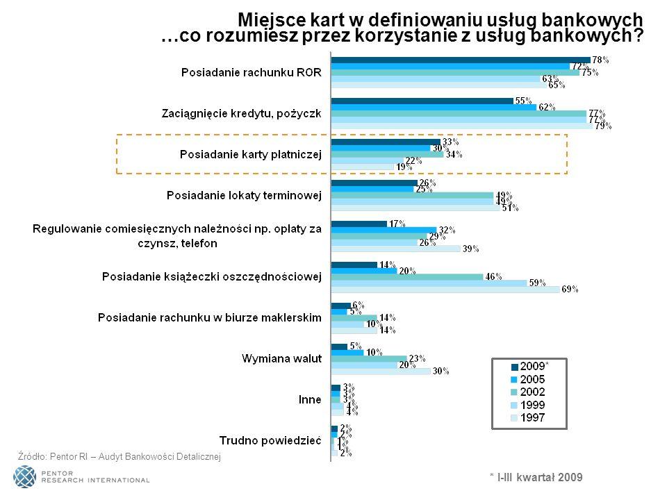 Miejsce kart w definiowaniu usług bankowych