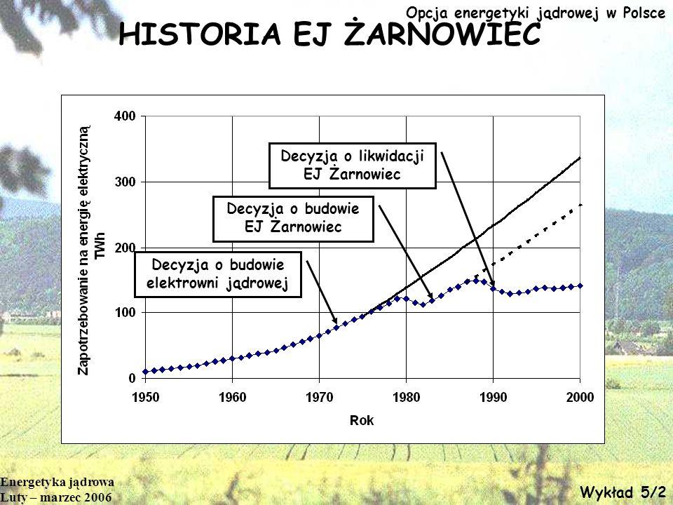 HISTORIA EJ ŻARNOWIEC Opcja energetyki jądrowej w Polsce