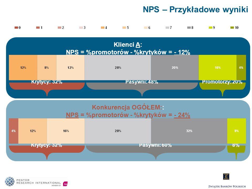 NPS – Przykładowe wyniki