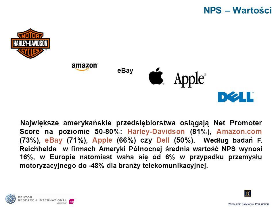 NPS – Wartości eBay.
