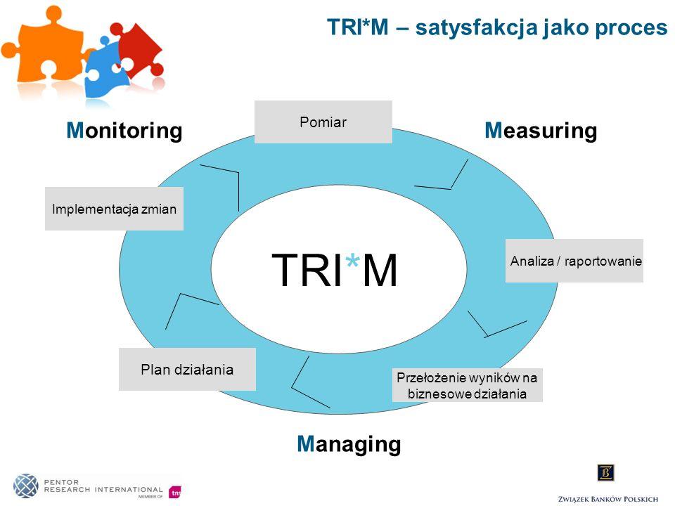 TRI*M – satysfakcja jako proces
