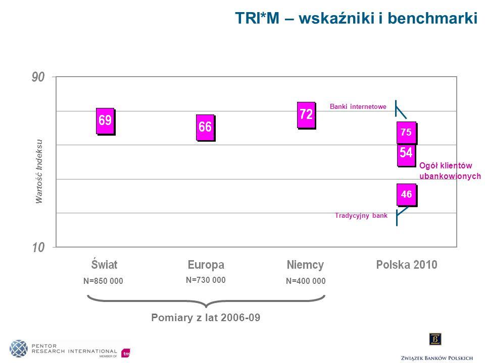 TRI*M – wskaźniki i benchmarki