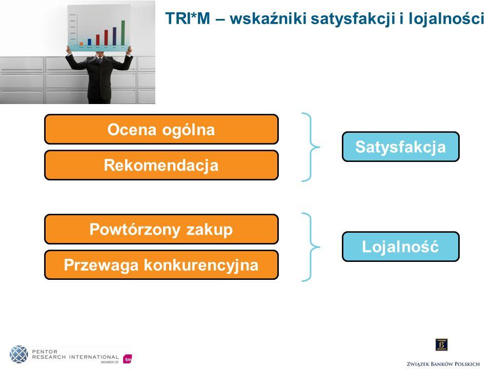 TRI*M – wskaźniki satysfakcji i lojalności