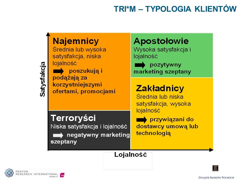 TRI*M – TYPOLOGIA KLIENTÓW
