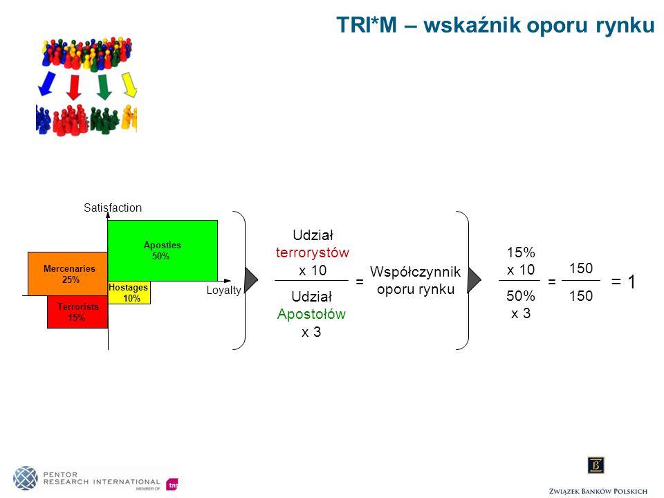 TRI*M – wskaźnik oporu rynku