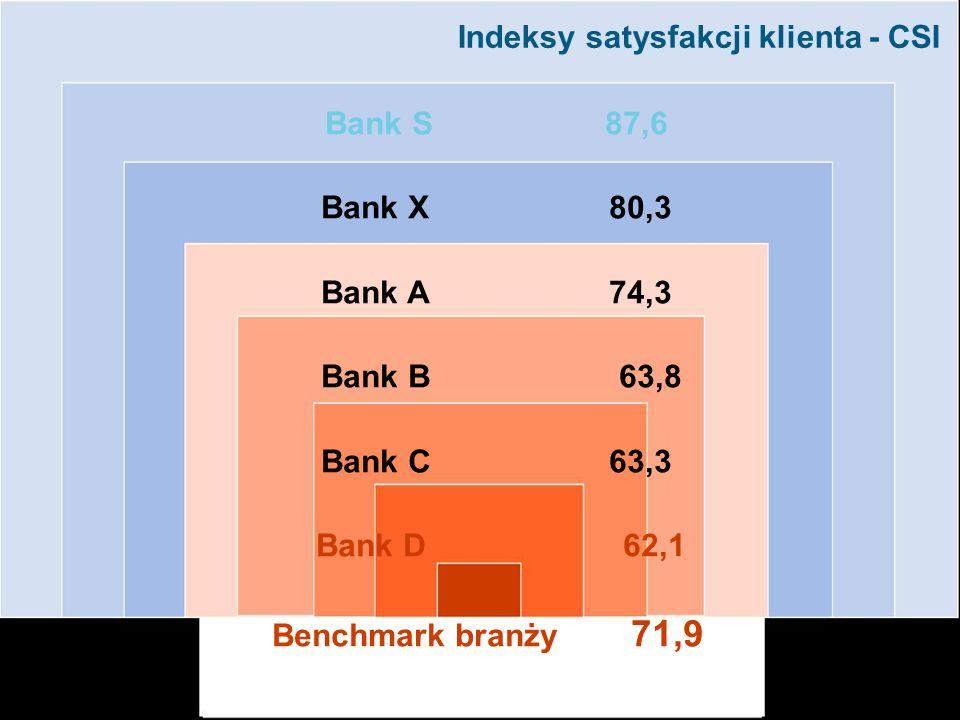 Indeksy satysfakcji klienta - CSI
