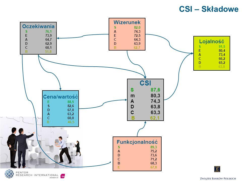 CSI – Składowe CSI Wizerunek Oczekiwania Lojalność Cena/wartość