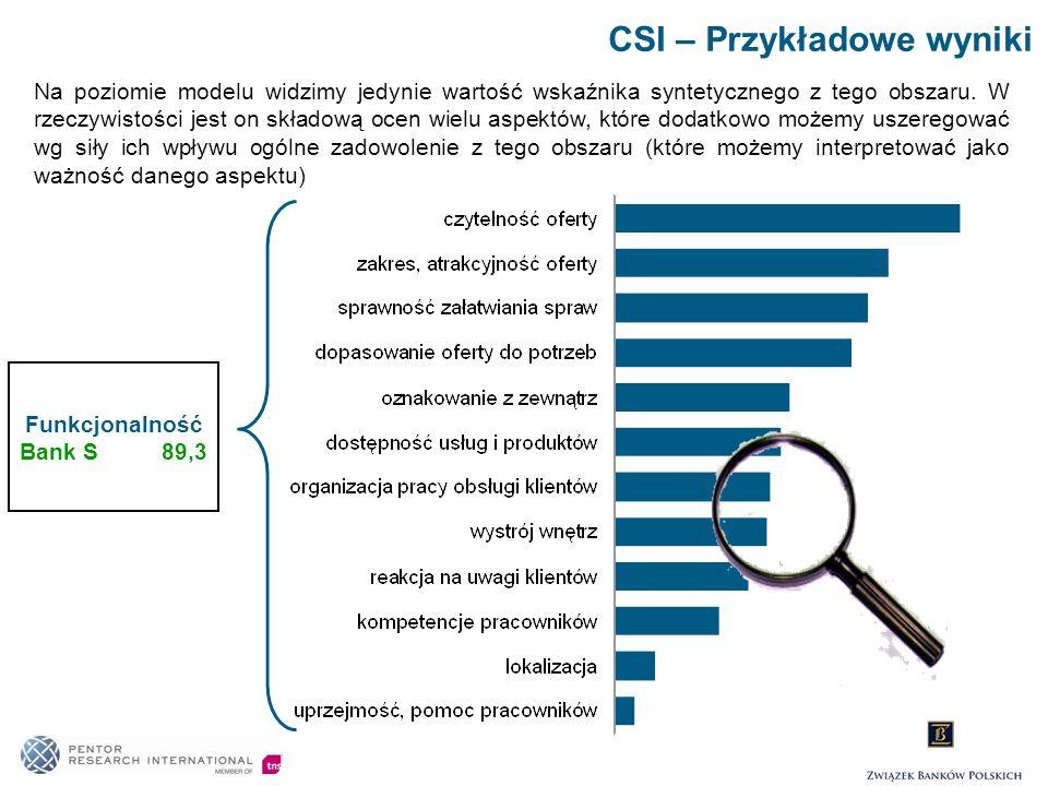 CSI – Przykładowe wyniki