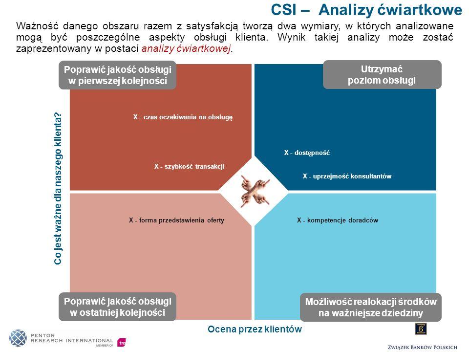 CSI – Analizy ćwiartkowe
