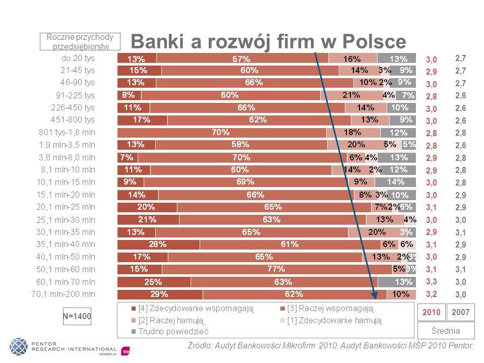 Banki a rozwój firm w Polsce