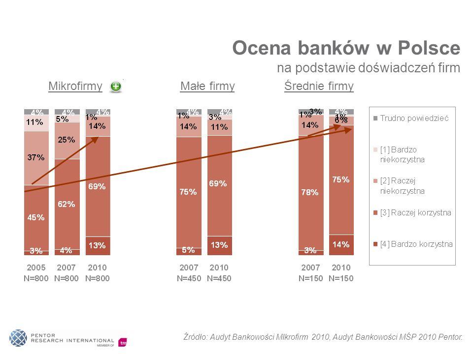 Ocena banków w Polsce na podstawie doświadczeń firm