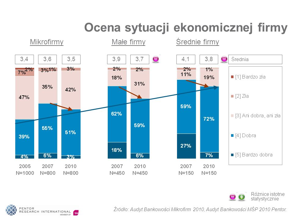 Ocena sytuacji ekonomicznej firmy