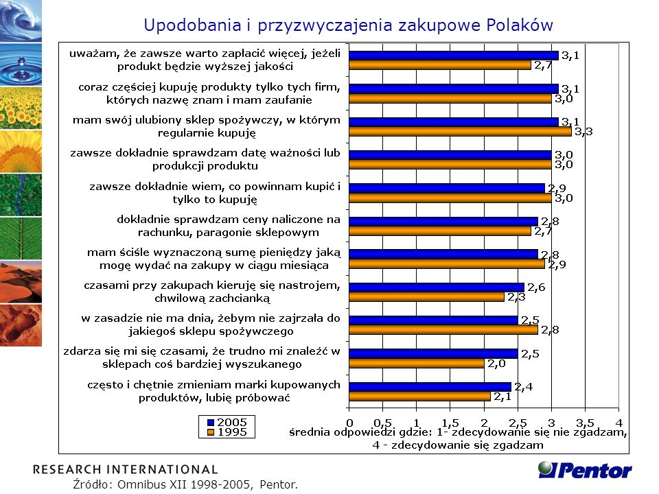 Upodobania i przyzwyczajenia zakupowe Polaków