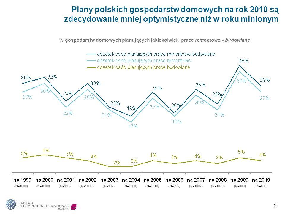 Plany polskich gospodarstw domowych na rok 2010 są zdecydowanie mniej optymistyczne niż w roku minionym