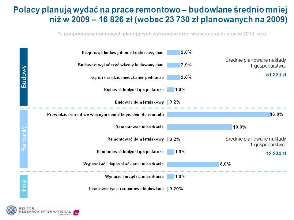 Polacy planują wydać na prace remontowo – budowlane średnio mniej niż w 2009 – 16 826 zł (wobec 23 730 zł planowanych na 2009)