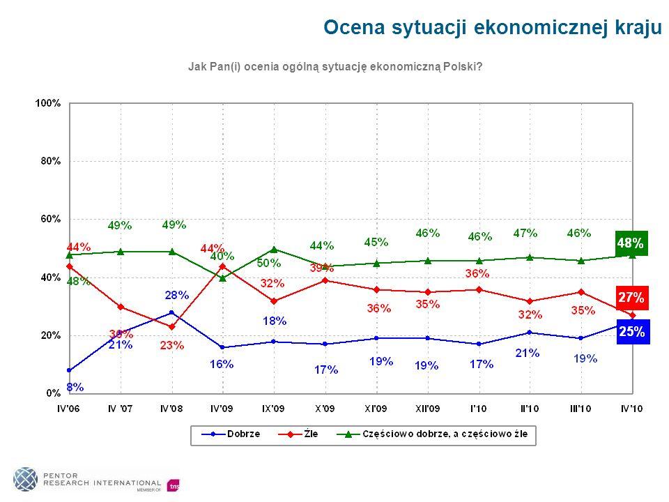 Ocena sytuacji ekonomicznej kraju